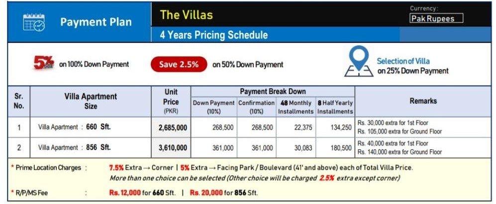 capital smart city harmony block payment plan - the villa apartments